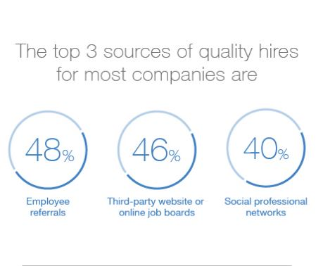 Top 3 sources of quality hires